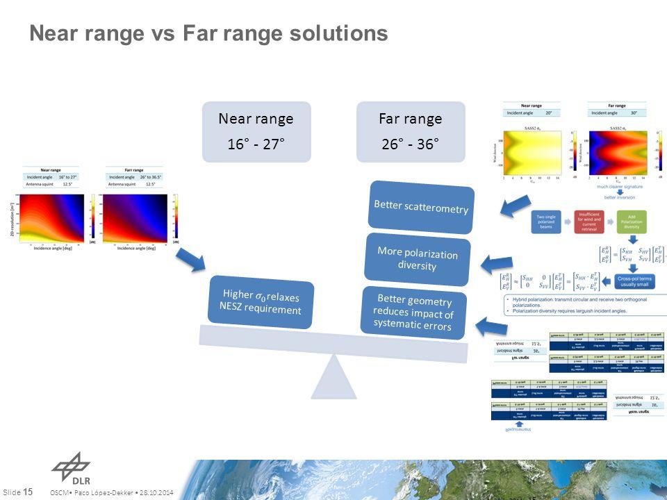 OSCM Paco López-Dekker 28.10.2014 Slide 15 Near range vs Far range solutions July 28th, 2011 15 Near range 16° - 27° Far range 26° - 36° Better geomet