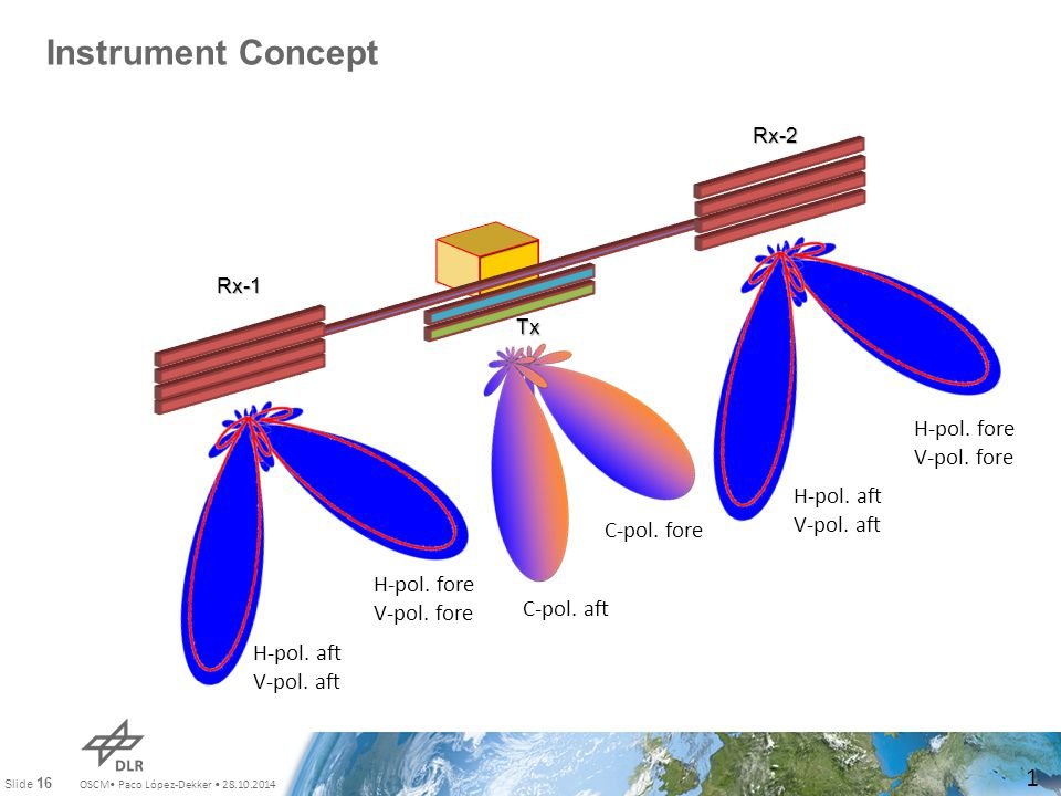 OSCM Paco López-Dekker 28.10.2014 Slide 16 Instrument Concept 16 Rx-1 Rx-2 Tx H-pol.