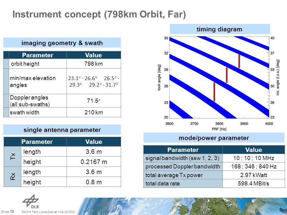 OSCM Paco López-Dekker 28.10.2014 Slide 18 Instrument concept (798km Orbit, Far) ParameterValue orbit height798 km min/max elevation angles 23.1° - 26.6° 26.5° - 29.3° 29.2° - 31.7° Doppler angles (all sub-swaths) 71.5° swath width210 km timing diagram imaging geometry & swath ParameterValue Tx length3.6 m height0.2167 m Rx length3.6 m height0.8 m single antenna parameter ParameterValue signal bandwidth (ssw 1, 2, 3)10 ; 10 ; 10 MHz processed Doppler bandwidth168 ; 346 ; 840 Hz total average Tx power2.97 kWatt total data rate598.4 MBit/s mode/power parameter