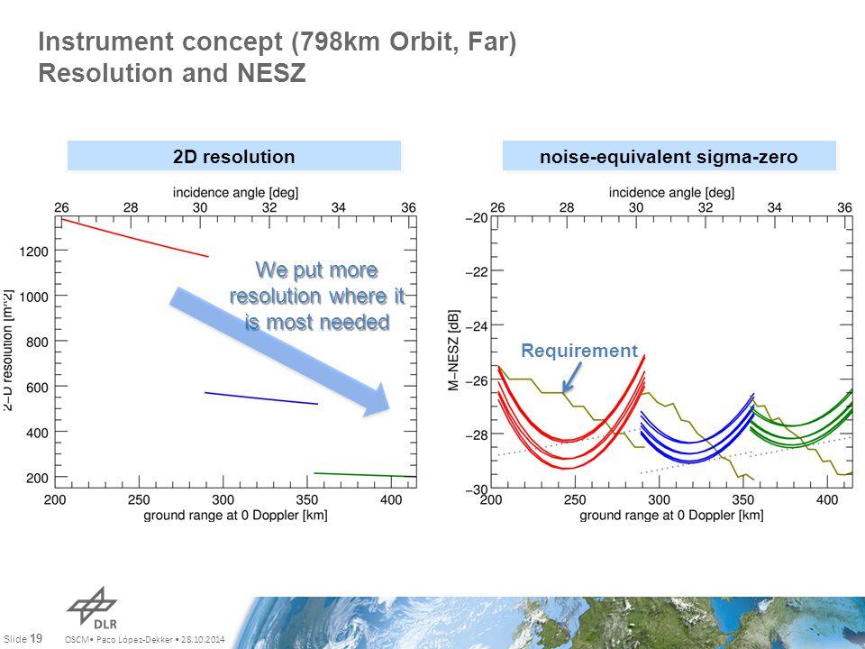 OSCM Paco López-Dekker 28.10.2014 Slide 19 Instrument concept (798km Orbit, Far) Resolution and NESZ 2D resolution noise-equivalent sigma-zero We put more resolution where it is most needed Requirement