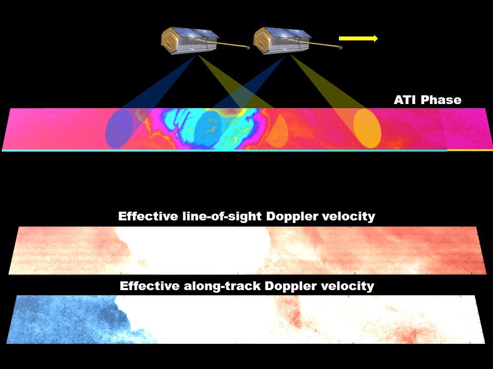 Effective line-of-sight Doppler velocity Effective along-track Doppler velocity ATI Phase