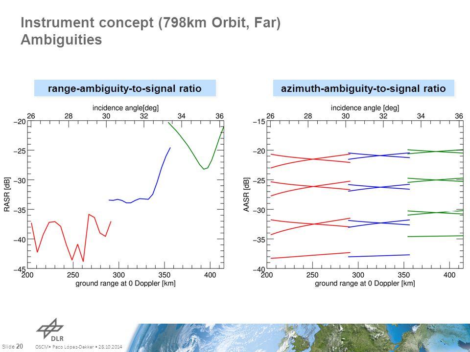 OSCM Paco López-Dekker 28.10.2014 Slide 20 Instrument concept (798km Orbit, Far) Ambiguities range-ambiguity-to-signal ratio azimuth-ambiguity-to-sign