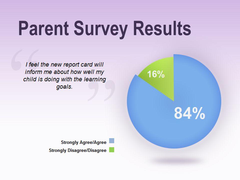 Parent Survey Results