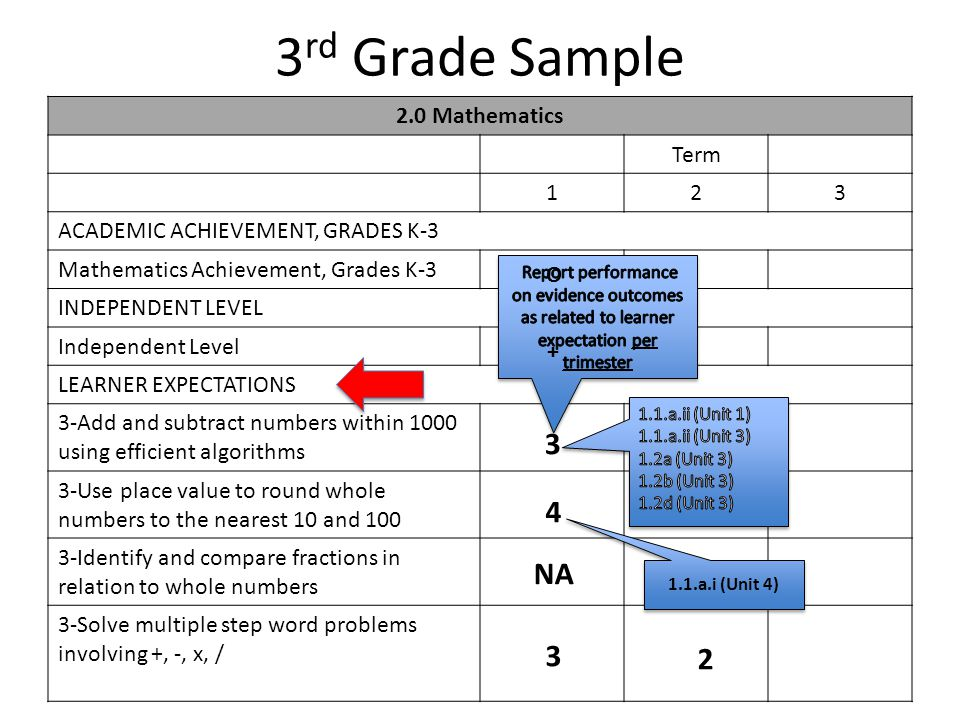3 rd Grade Sample 2.0 Mathematics Term 123 ACADEMIC ACHIEVEMENT, GRADES K-3 Mathematics Achievement, Grades K-3 INDEPENDENT LEVEL Independent Level LEARNER EXPECTATIONS 3-Add and subtract numbers within 1000 using efficient algorithms 3-Use place value to round whole numbers to the nearest 10 and 100 3-Identify and compare fractions in relation to whole numbers 3-Solve multiple step word problems involving +, -, x, / 3 1.1.a.i (Unit 4) 2 NA 3 4 O +