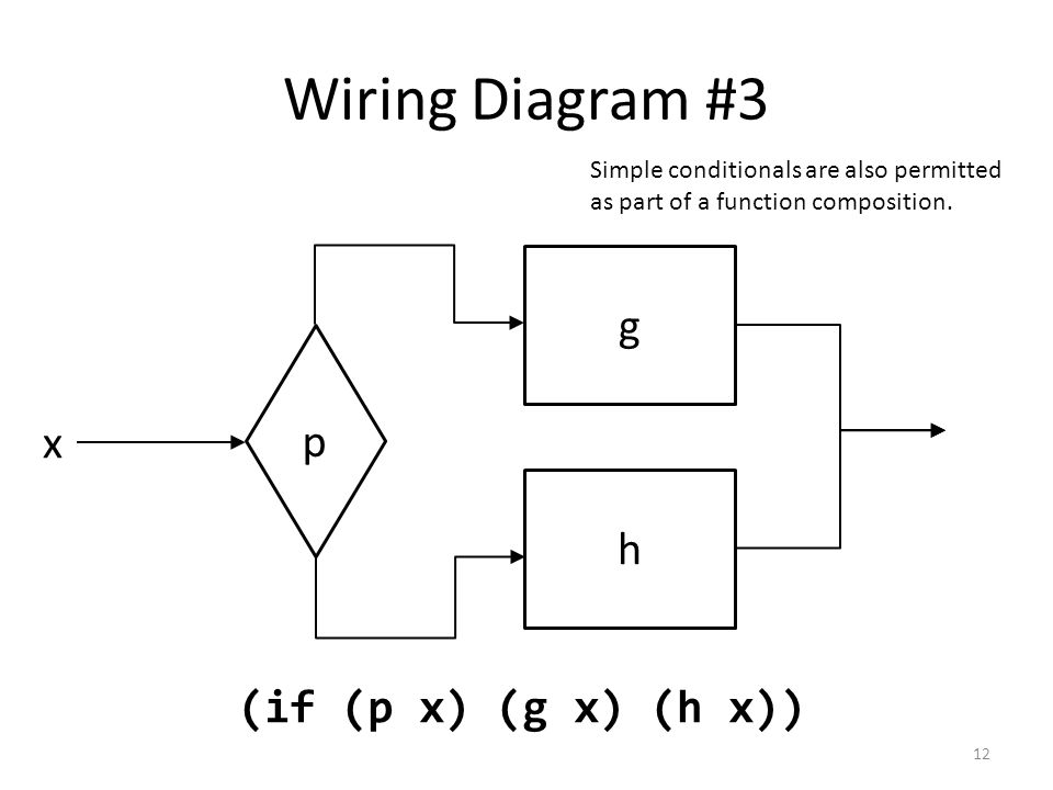 Wiring Diagram #3 g h x (if (p x) (g x) (h x)) p Simple conditionals are also permitted as part of a function composition.
