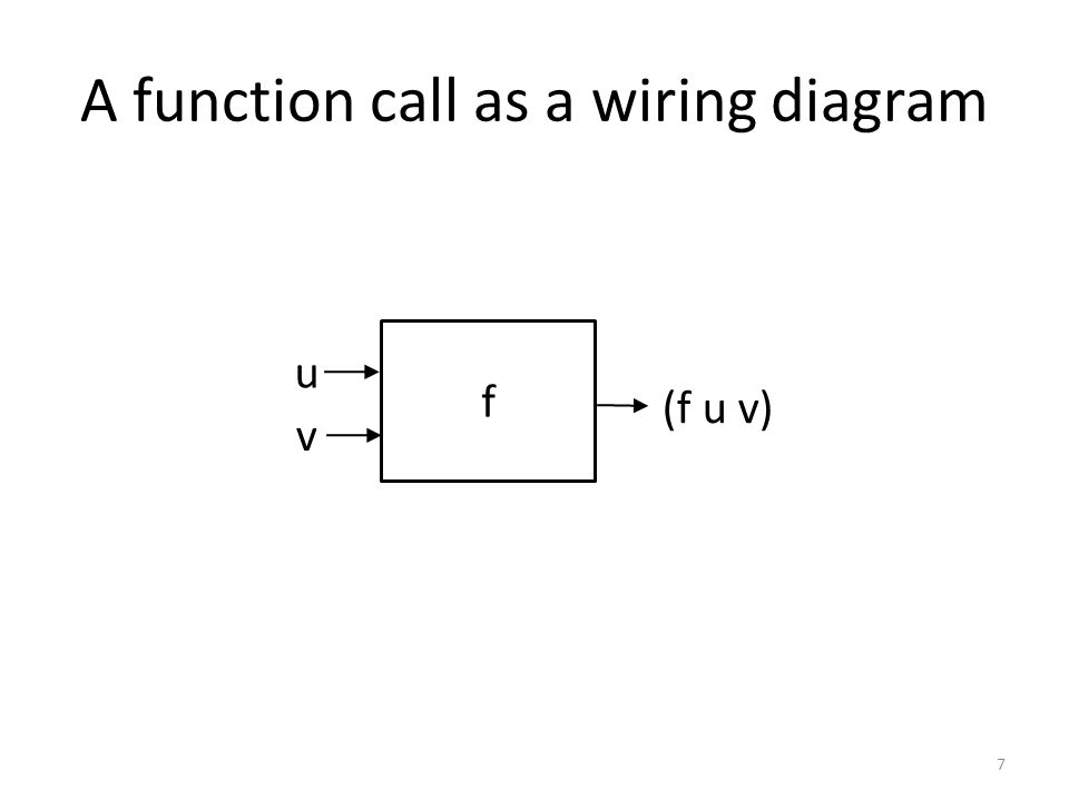 A function call as a wiring diagram f v u (f u v) 7