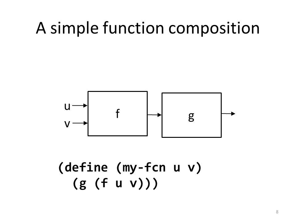 A simple function composition f v u g (define (my-fcn u v) (g (f u v))) 8