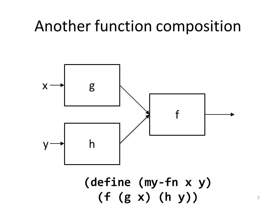 g f h x (define (my-fn x y) (f (g x) (h y)) y Another function composition 9