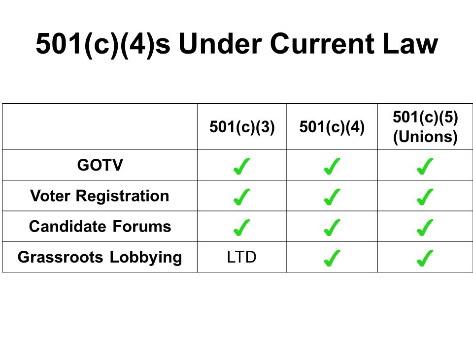 501(c)(4)s Under Proposed Rules 501(c)(3)501(c)(4) 501(c)(5) (Unions) GOTV ✔✗✔ Voter Registration ✔✗✔ Candidate Forums ✔✗✔ Grassroots LobbyingLTD ✔