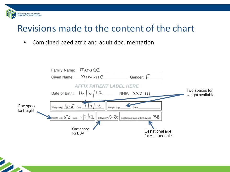 Revisions made to the content of the chart Combined paediatric and adult documentation One space for height One space for BSA Gestational age for ALL neonates Two spaces for weight available
