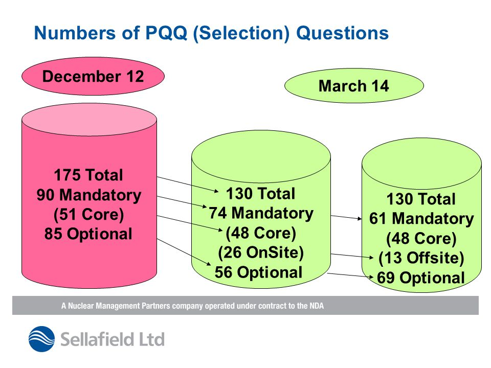 Numbers of PQQ (Selection) Questions December 12 175 Total 90 Mandatory (51 Core) 85 Optional March 14 130 Total 74 Mandatory (48 Core) (26 OnSite) 56 Optional 130 Total 61 Mandatory (48 Core) (13 Offsite) 69 Optional