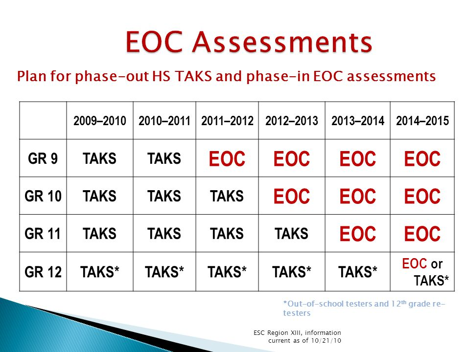 2009–20102010–20112011–20122012–20132013–20142014–2015 GR 9TAKS EOC GR 10TAKS EOC GR 11TAKS EOC GR 12TAKS* EOC or TAKS* Plan for phase-out HS TAKS and