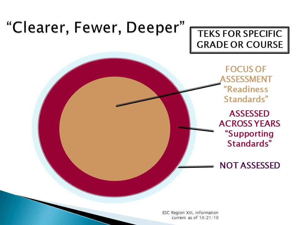 """TEKS FOR SPECIFIC GRADE OR COURSE NOT ASSESSED ASSESSED ACROSS YEARS """"Supporting Standards"""" FOCUS OF ASSESSMENT """"Readiness Standards"""" ESC Region XIII,"""