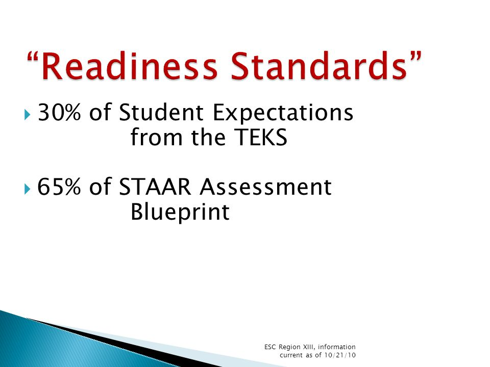  30% of Student Expectations from the TEKS  65% of STAAR Assessment Blueprint ESC Region XIII, information current as of 10/21/10
