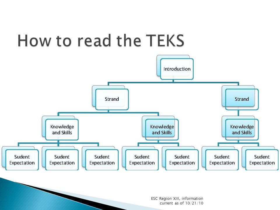  70% of Student Expectations from the TEKS  35% of STAAR Assessment Blueprint ESC Region XIII, information current as of 10/21/10