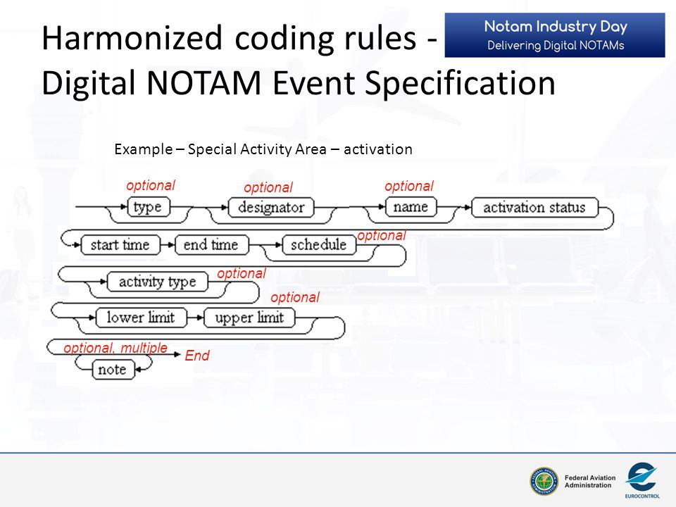 Harmonized coding rules - Digital NOTAM Event Specification optional optional, multiple End optional Example – Special Activity Area – activation