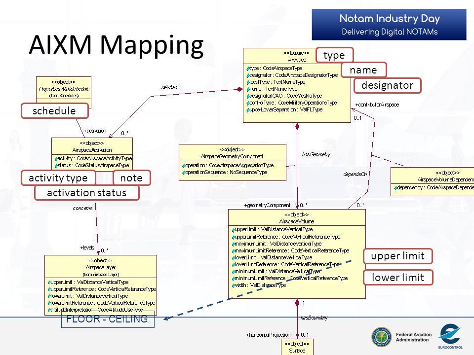 AIXM Mapping FLOOR - CEILING type name designator activation status schedule activity typenote upper limit lower limit