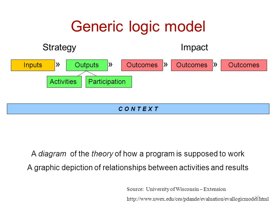 Generic logic model » InputsOutputsOutcomes ActivitiesParticipation »»»» A diagram of the theory of how a program is supposed to work A graphic depiction of relationships between activities and results StrategyImpact C O N T E X T Source: University of Wisconsin – Extension http://www.uwex.edu/ces/pdande/evaluation/evallogicmodel.html 12