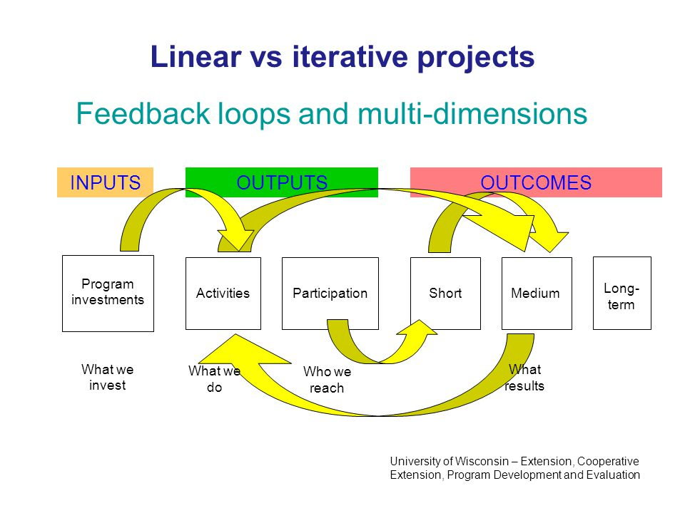 INPUTSOUTPUTSOUTCOMES Program investments ActivitiesParticipationShortMedium What we invest What we do Who we reach Long- term Linear vs iterative pro