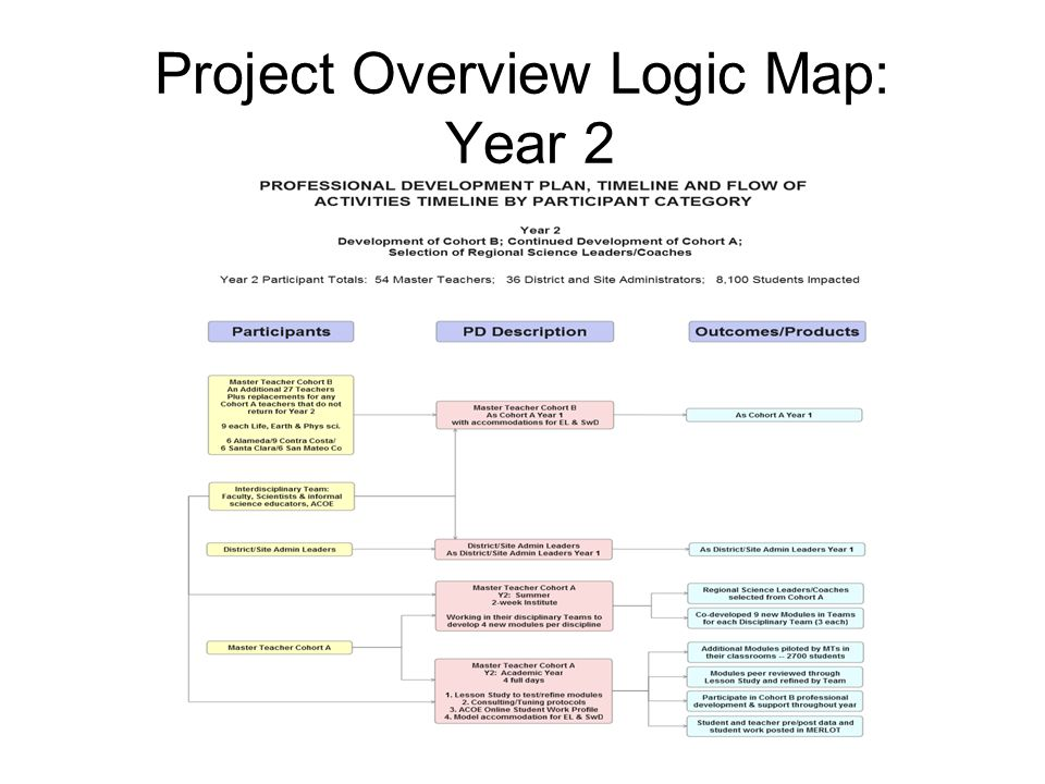 Project Overview Logic Map: Year 2