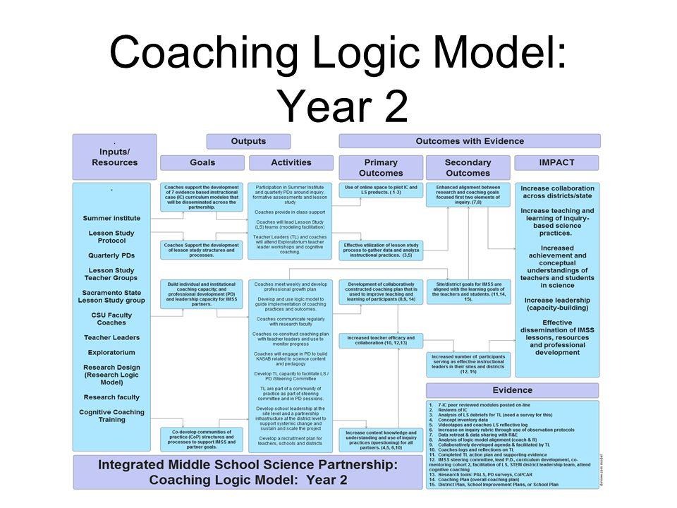 Coaching Logic Model: Year 2