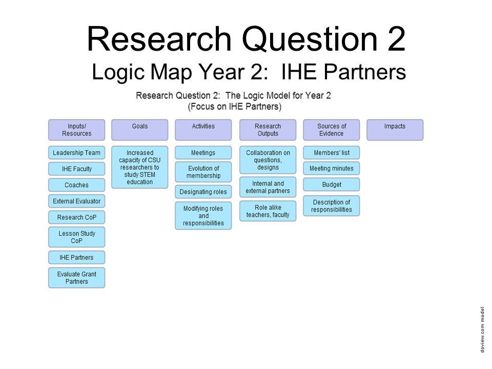 Research Question 2 Logic Map Year 2: IHE Partners