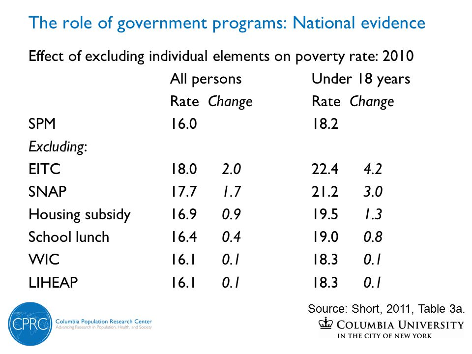 The role of government programs: National evidence Effect of excluding individual elements on poverty rate: 2010 All personsUnder 18 years Rate ChangeRate Change SPM16.018.2 Excluding: EITC18.0 2.022.4 4.2 SNAP17.7 1.721.2 3.0 Housing subsidy16.9 0.919.5 1.3 School lunch16.4 0.419.0 0.8 WIC16.1 0.118.3 0.1 LIHEAP16.1 0.118.3 0.1 Source: Short, 2011, Table 3a.