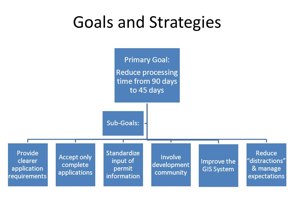 Goals and Strategies Primary Goal: Reduce processing time from 90 days to 45 days Provide clearer application requirements Accept only complete applications Standardize input of permit information Involve development community Improve the GIS System Reduce distractions & manage expectations Sub-Goals: