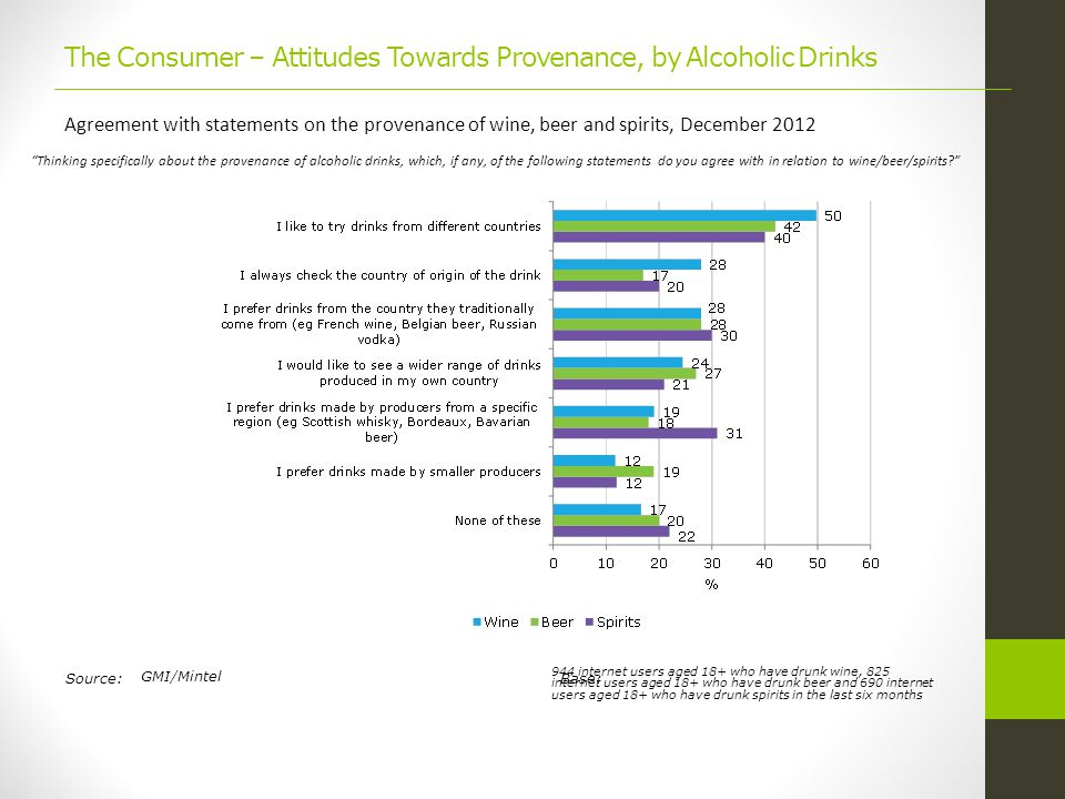 Source:Base: The Consumer – Attitudes Towards Provenance, by Alcoholic Drinks Agreement with statements on the provenance of wine, beer and spirits, December 2012 Thinking specifically about the provenance of alcoholic drinks, which, if any, of the following statements do you agree with in relation to wine/beer/spirits GMI/Mintel 944 internet users aged 18+ who have drunk wine, 825 internet users aged 18+ who have drunk beer and 690 internet users aged 18+ who have drunk spirits in the last six months