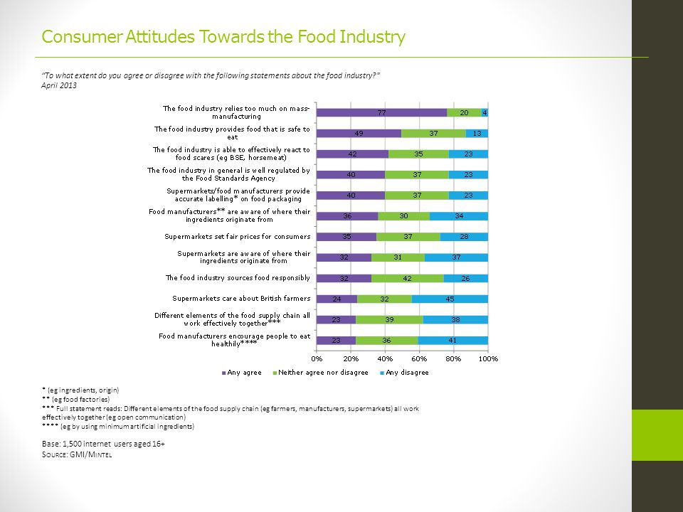 Consumer Attitudes Towards the Food Industry To what extent do you agree or disagree with the following statements about the food industry April 2013 * (eg ingredients, origin) ** (eg food factories) *** Full statement reads: Different elements of the food supply chain (eg farmers, manufacturers, supermarkets) all work effectively together (eg open communication) **** (eg by using minimum artificial ingredients) Base: 1,500 internet users aged 16+ S OURCE : GMI/M INTEL