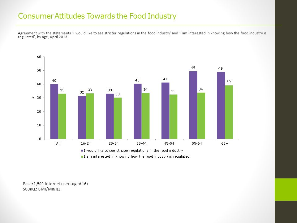 Consumer Attitudes Towards the Food Industry Agreement with the statements 'I would like to see stricter regulations in the food industry' and 'I am interested in knowing how the food industry is regulated', by age, April 2013 Base: 1,500 internet users aged 16+ S OURCE : GMI/M INTEL