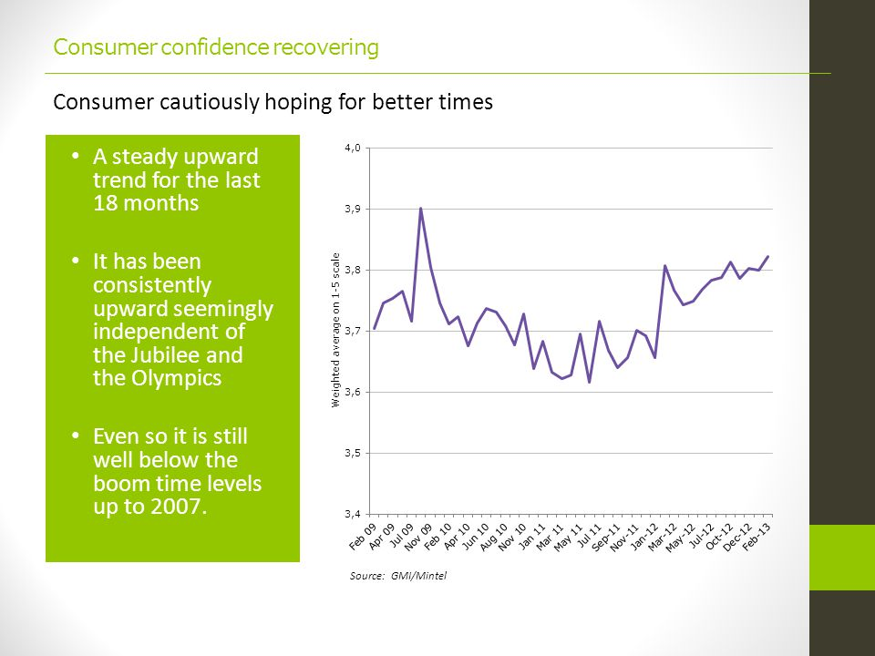 Consumer confidence recovering A steady upward trend for the last 18 months It has been consistently upward seemingly independent of the Jubilee and the Olympics Even so it is still well below the boom time levels up to 2007.