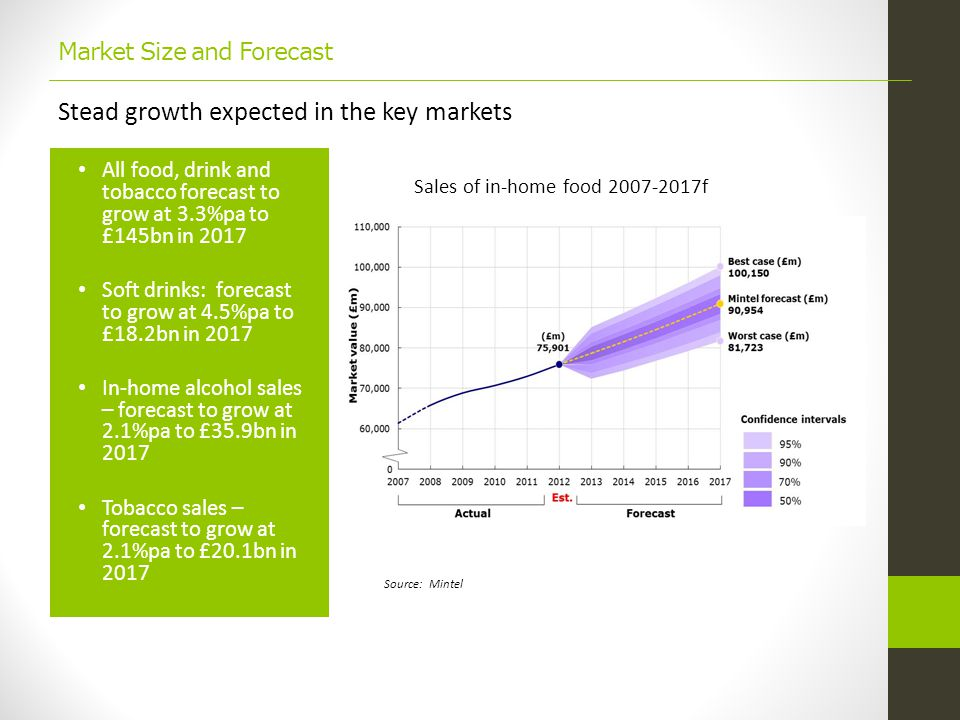 Market Size and Forecast All food, drink and tobacco forecast to grow at 3.3%pa to £145bn in 2017 Soft drinks: forecast to grow at 4.5%pa to £18.2bn in 2017 In-home alcohol sales – forecast to grow at 2.1%pa to £35.9bn in 2017 Tobacco sales – forecast to grow at 2.1%pa to £20.1bn in 2017 Stead growth expected in the key markets Sales of in-home food 2007-2017f Source: Mintel