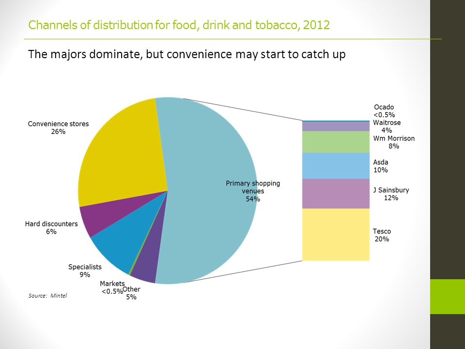Channels of distribution for food, drink and tobacco, 2012 The majors dominate, but convenience may start to catch up Source: Mintel