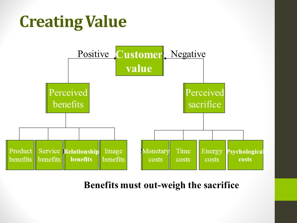 Creating Value Customer value Perceived benefits Perceived sacrifice Product benefits Monetary costs Relationship benefits Image benefits Service benefits Time costs Energy costs Psychological costs PositiveNegative Customer value Perceived benefits Perceived sacrifice Product benefits Monetary costs Relationship benefits Image benefits Service benefits Benefits must out-weigh the sacrifice