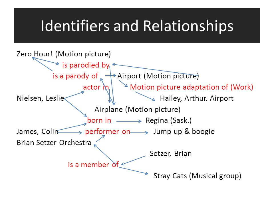 Identifiers and Relationships Zero Hour! (Motion picture) is parodied by is a parody of Airport (Motion picture) actor in Motion picture adaptation of