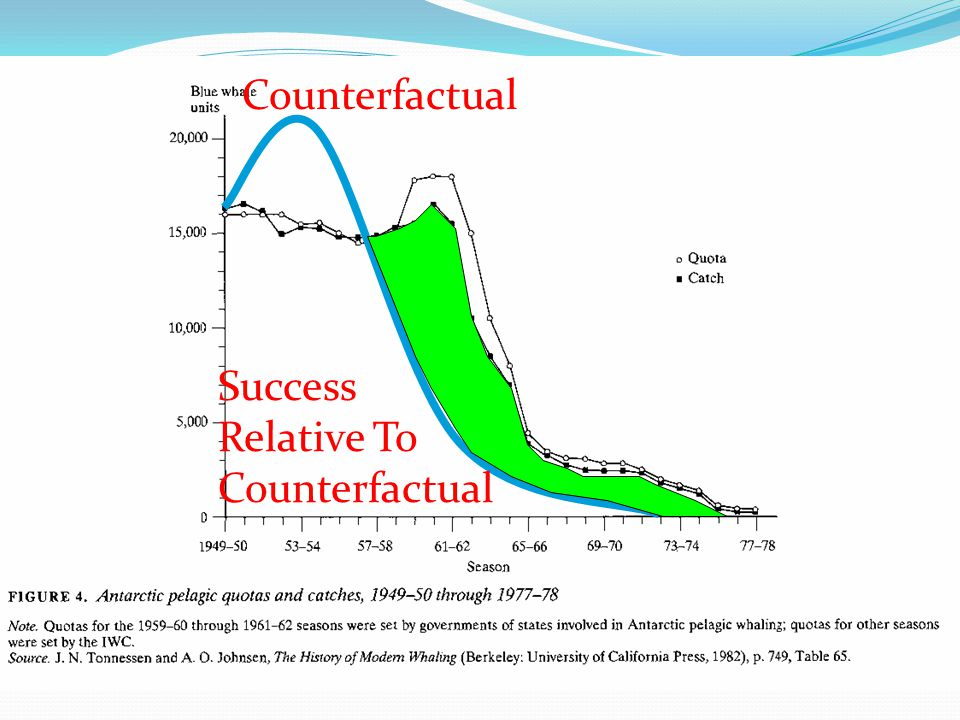 Success Relative To Counterfactual