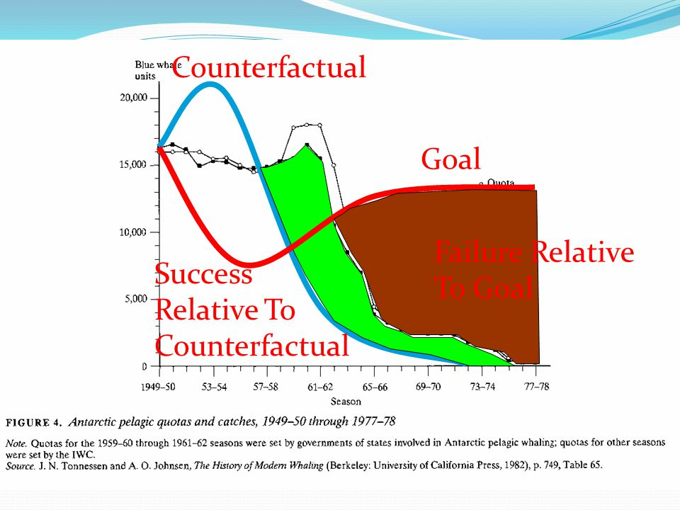 Counterfactual Success Relative To Counterfactual Goal Failure Relative To Goal