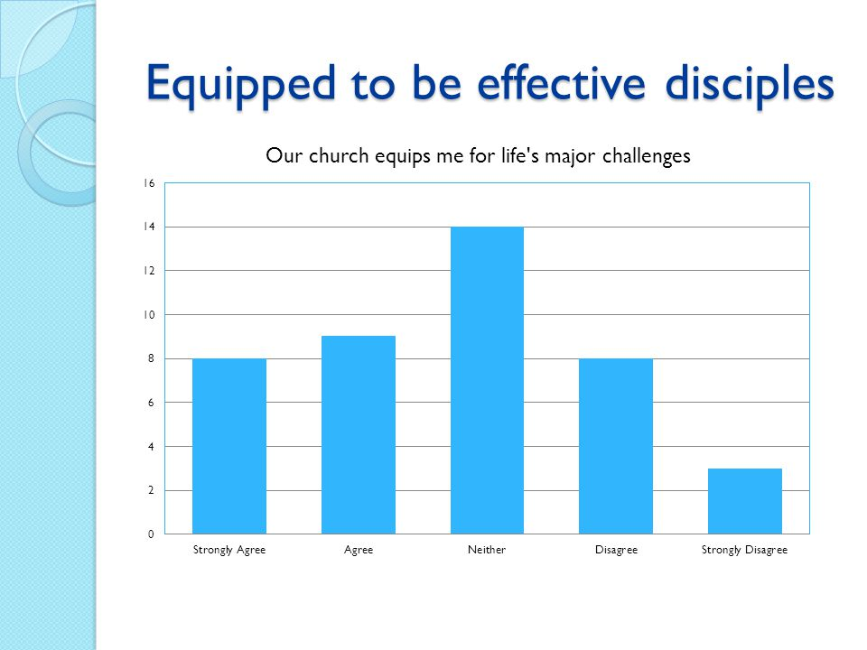 Equipped to be effective disciples Lord, how can I make a difference for you today?