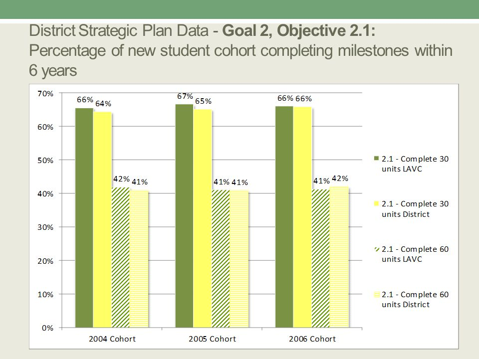 District Strategic Plan Data - Goal 2, Objective 2.1: Percentage of new student cohort completing milestones within 6 years