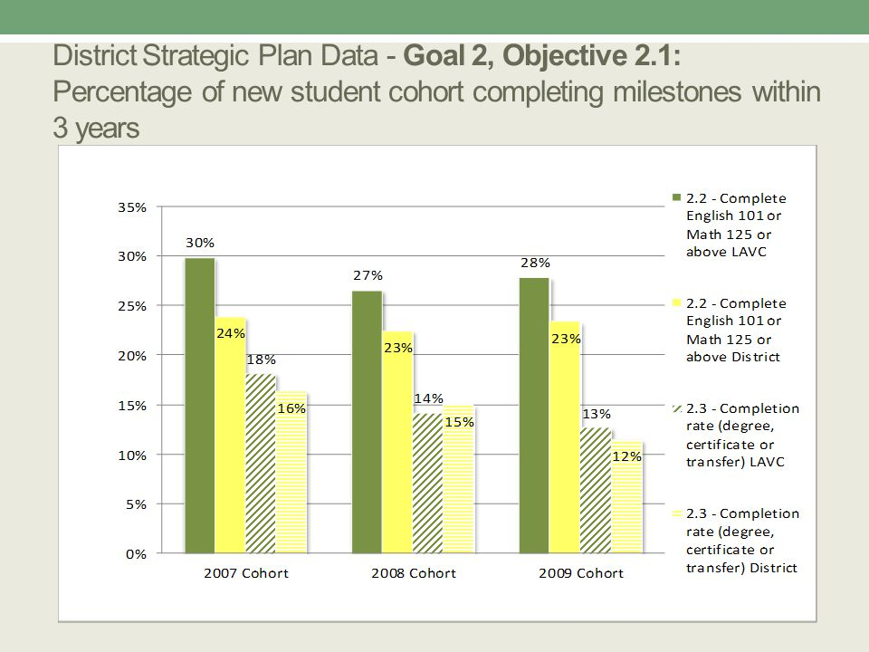 District Strategic Plan Data - Goal 2, Objective 2.1: Percentage of new student cohort completing milestones within 3 years