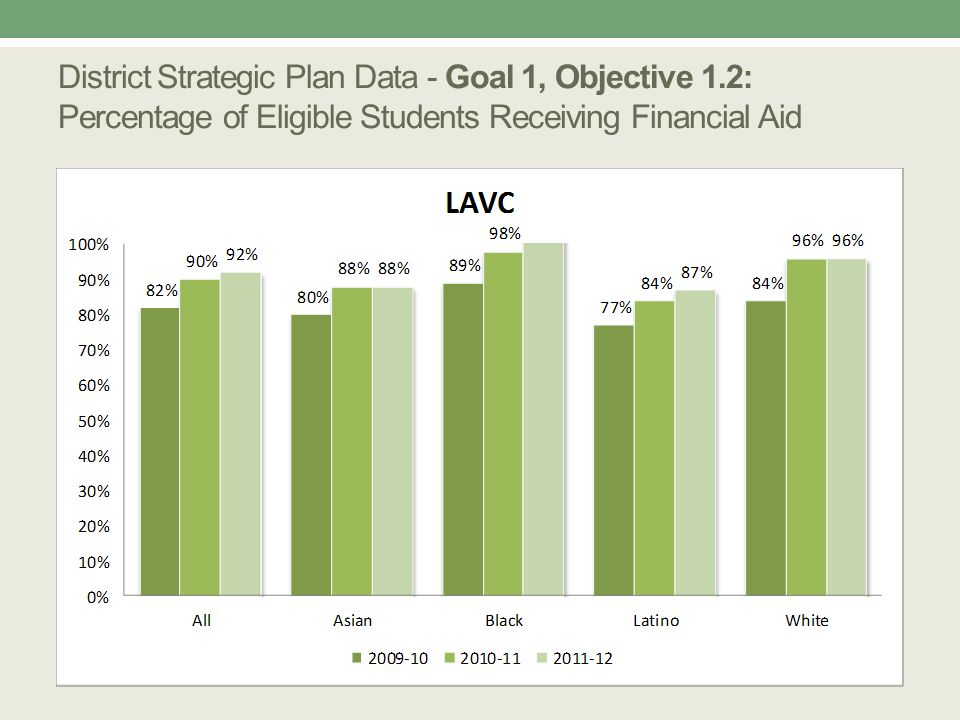 Strategic Plan Goal Alignment LACCDLAVC Organizational Effectiveness Improve organizational effectiveness though data-informed planning and decision-making, process assessment, and professional development Enhance institutional effectiveness Resources & Collaboration Increase and diversify sources of revenue in order to achieve and maintain fiscal stability and to support District initiatives.