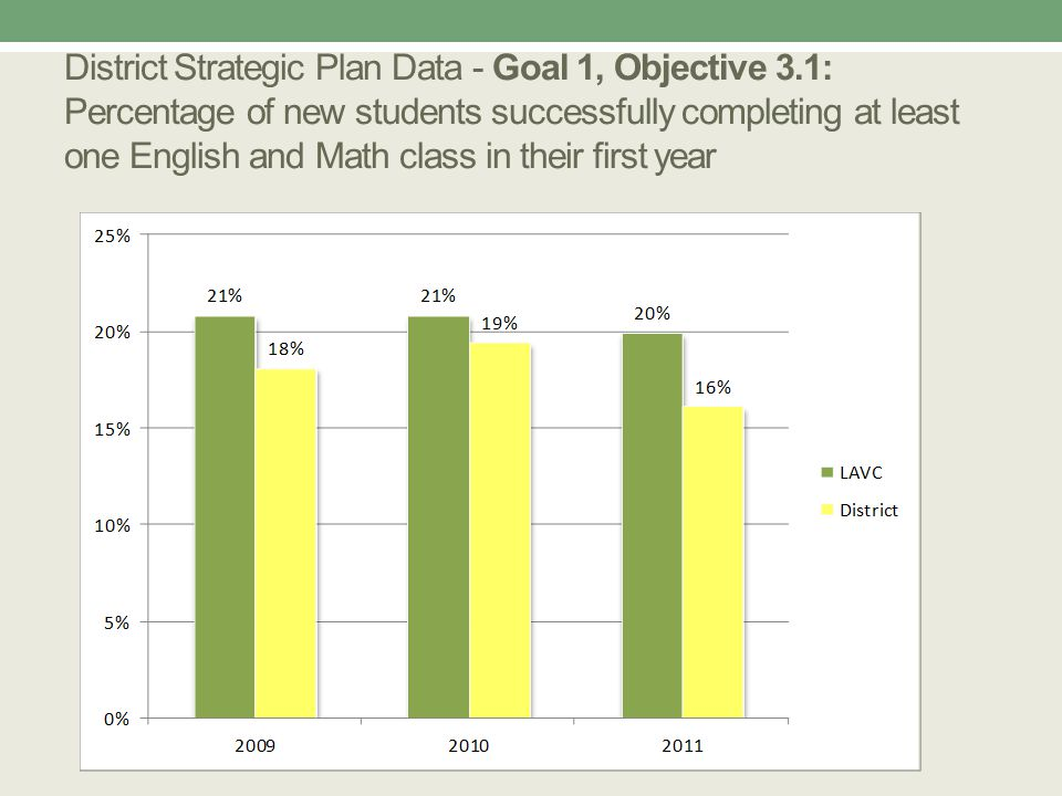 District Strategic Plan Data - Goal 1, Objective 3.1: Percentage of new students successfully completing at least one English and Math class in their first year