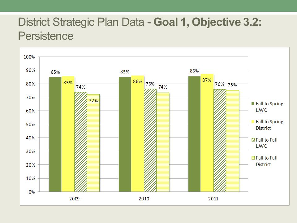 Progress on SLOs All courses and programs have defined learning outcomes.