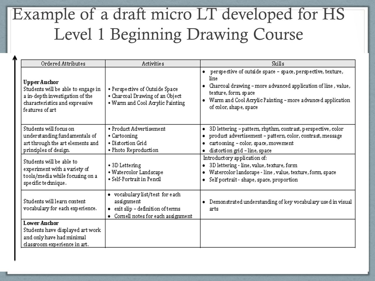 Example of a draft micro LT developed for HS Level 1 Beginning Drawing Course