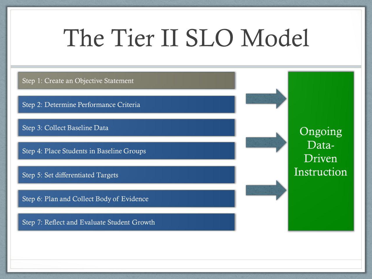 The Tier II SLO Model