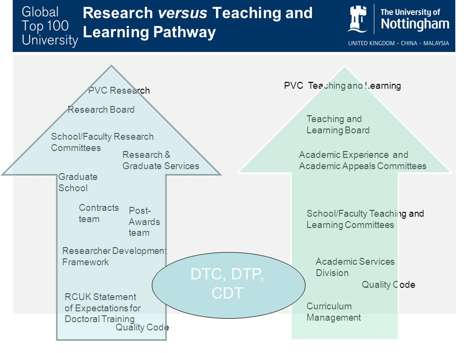Research versus Teaching and Learning Pathway PVC Research Research Board Research & Graduate Services Graduate School Contracts team Post- Awards team PVC Teaching and Learning Teaching and Learning Board School/Faculty Teaching and Learning Committees Academic Experience and Academic Appeals Committees School/Faculty Research Committees Academic Services Division Curriculum Management Quality Code RCUK Statement of Expectations for Doctoral Training Researcher Development Framework Quality Code DTC, DTP, CDT