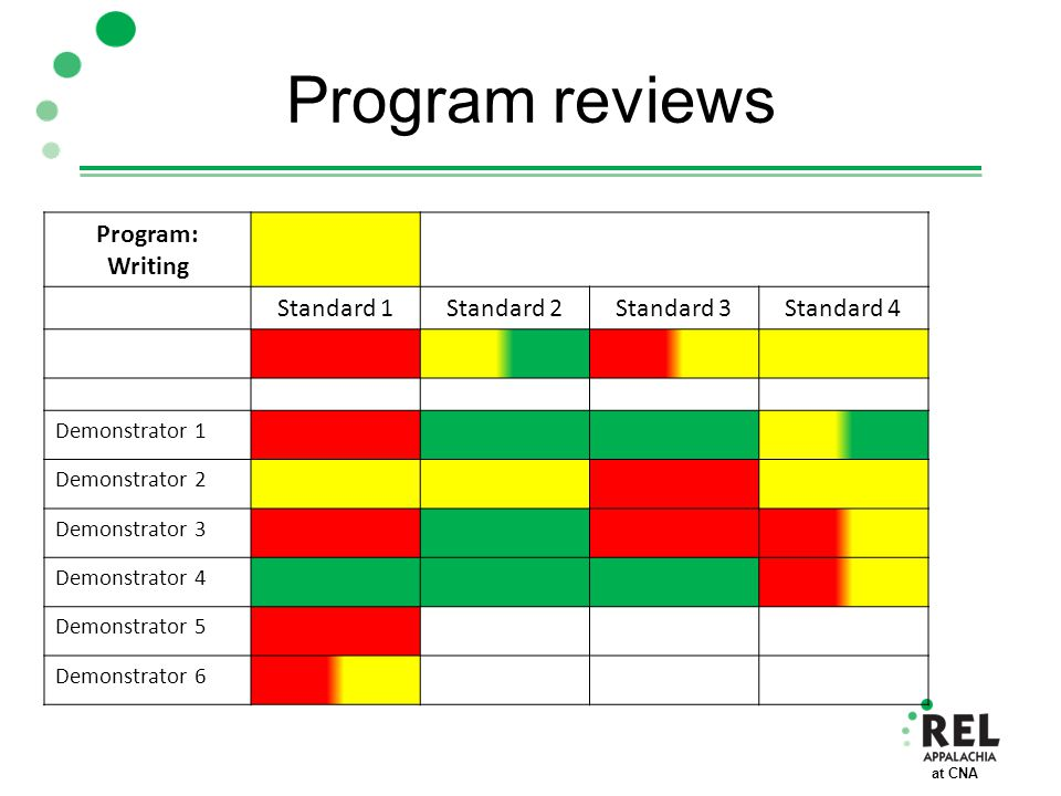 at CNA Program reviews Program: Writing Standard 1Standard 2Standard 3Standard 4 Demonstrator 1 Demonstrator 2 Demonstrator 3 Demonstrator 4 Demonstra