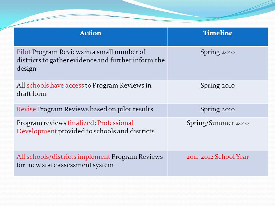 ActionTimeline Pilot Program Reviews in a small number of districts to gather evidence and further inform the design Spring 2010 All schools have acce