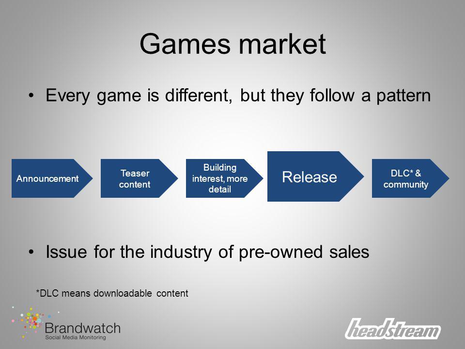 Burst campaign Massive launch Multiplayer focus Video clip sharing